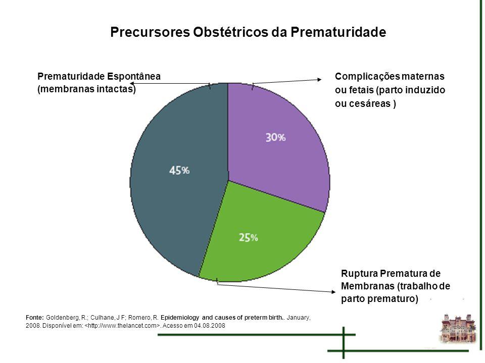 Precursores Obstétricos da Prematuridade Prematuridade Espontânea (membranas intactas) Complicações maternas ou fetais (parto induzido ou cesáreas ) R