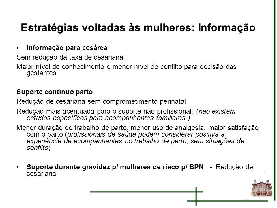 Estratégias voltadas às mulheres: Informação Informação para cesárea Sem redução da taxa de cesariana. Maior nível de conhecimento e menor nível de co