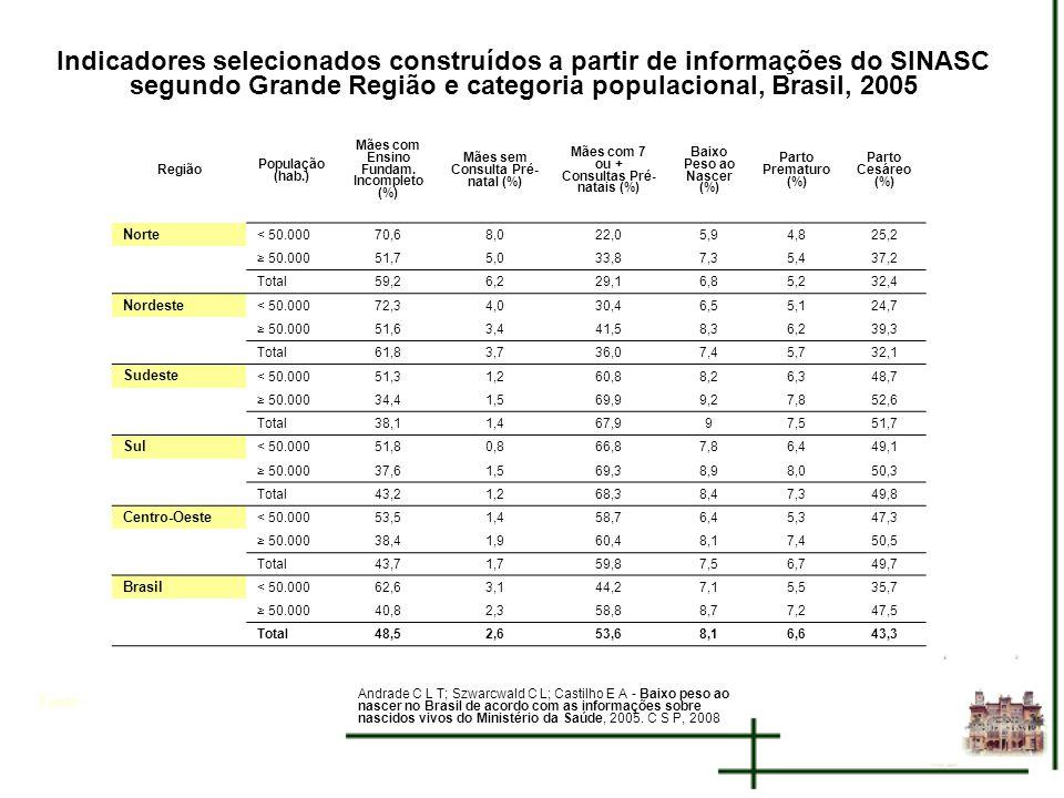 Fonte: Indicadores selecionados construídos a partir de informações do SINASC segundo Grande Região e categoria populacional, Brasil, 2005 Andrade C L