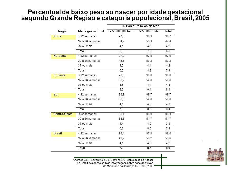 Percentual de baixo peso ao nascer por idade gestacional segundo Grande Região e categoria populacional, Brasil, 2005 Andrade C L T; Szwarcwald C L; C