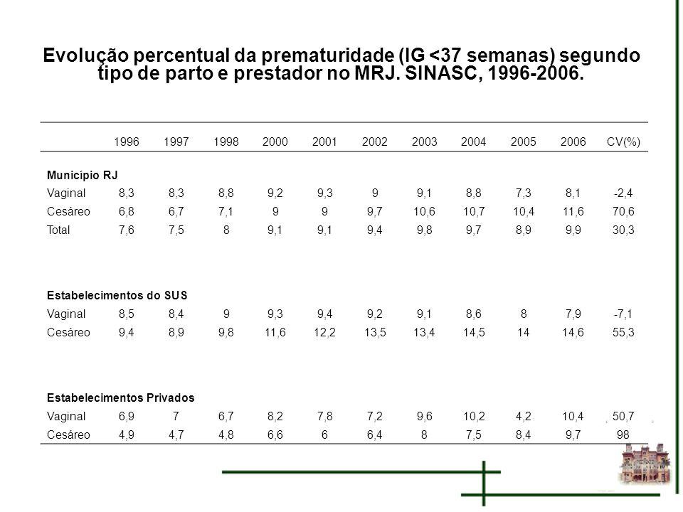 Evolução percentual da prematuridade (IG <37 semanas) segundo tipo de parto e prestador no MRJ. SINASC, 1996-2006. 19961997199820002001200220032004200