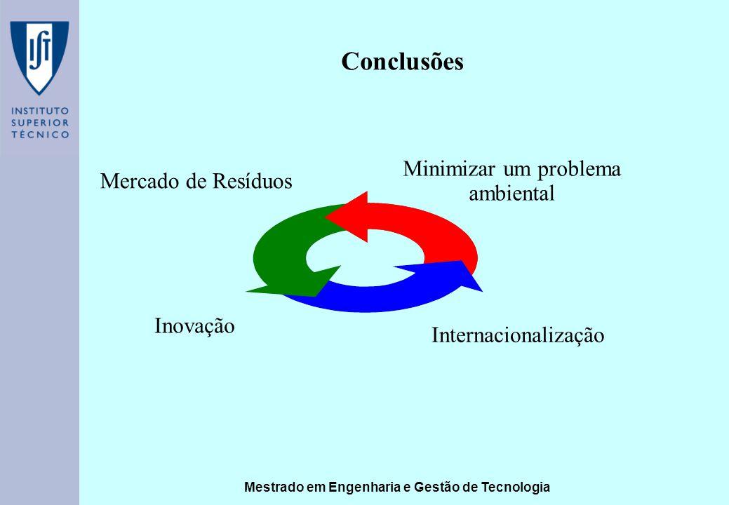 Mestrado em Engenharia e Gestão de Tecnologia Conclusões Mercado de Resíduos Inovação Minimizar um problema ambiental Internacionalização