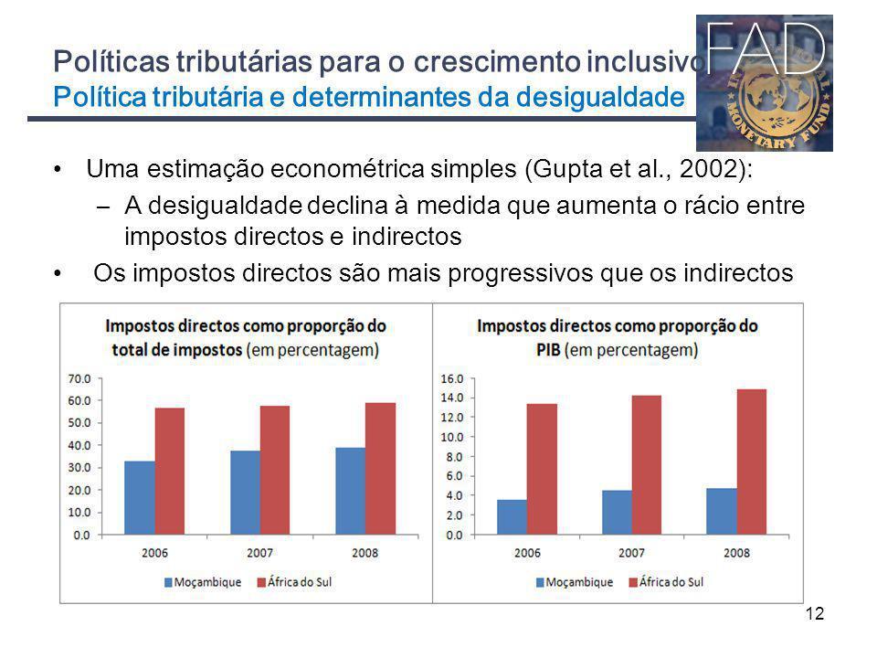 Políticas tributárias para o crescimento inclusivo Política tributária e determinantes da desigualdade Uma estimação econométrica simples (Gupta et al