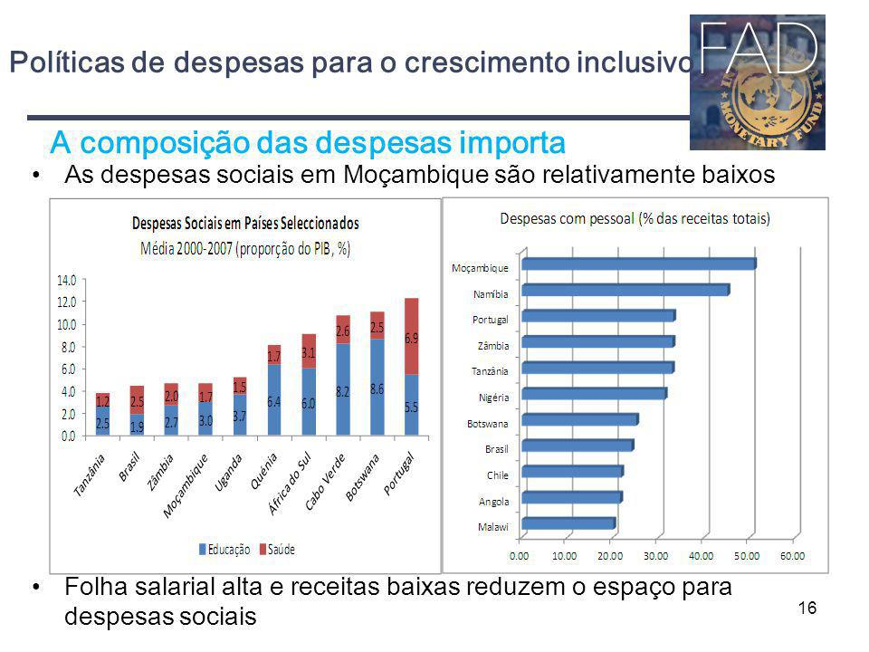 Políticas de despesas para o crescimento inclusivo As despesas sociais em Moçambique são relativamente baixos Folha salarial alta e receitas baixas re