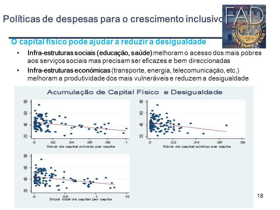 Políticas de despesas para o crescimento inclusivo Infra-estruturas sociais (educação, saúde) melhoram o acesso dos mais pobres aos serviços sociais m