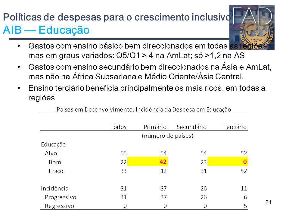 Políticas de despesas para o crescimento inclusivo AIB –– Educação Gastos com ensino básico bem direccionados em todas as regiões, mas em graus variad