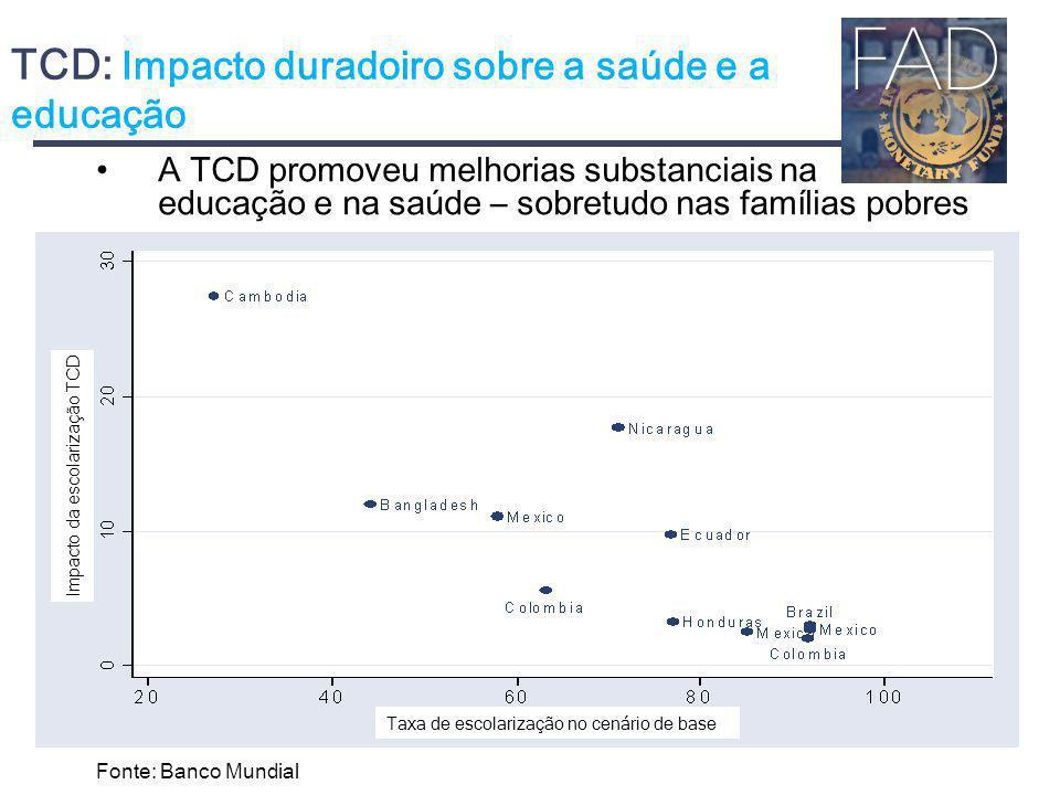 TCD: Impacto duradoiro sobre a saúde e a educação A TCD promoveu melhorias substanciais na educação e na saúde – sobretudo nas famílias pobres Fonte: