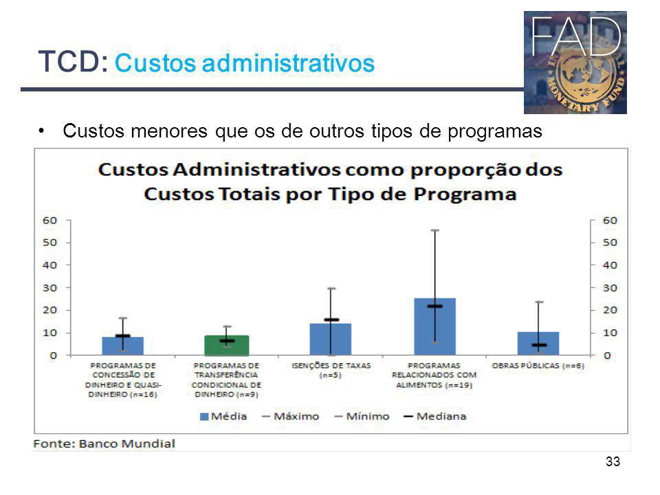 TCD: Custos administrativos 33 Custos menores que os de outros tipos de programas