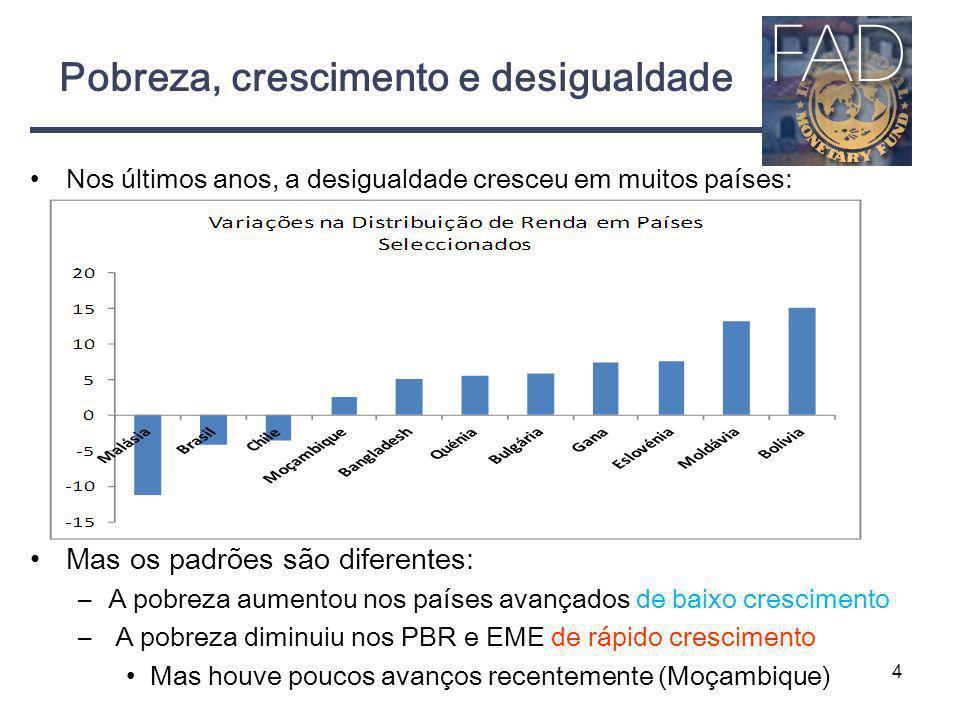 Pobreza, crescimento e desigualdade Nos últimos anos, a desigualdade cresceu em muitos países: Mas os padrões são diferentes: –A pobreza aumentou nos