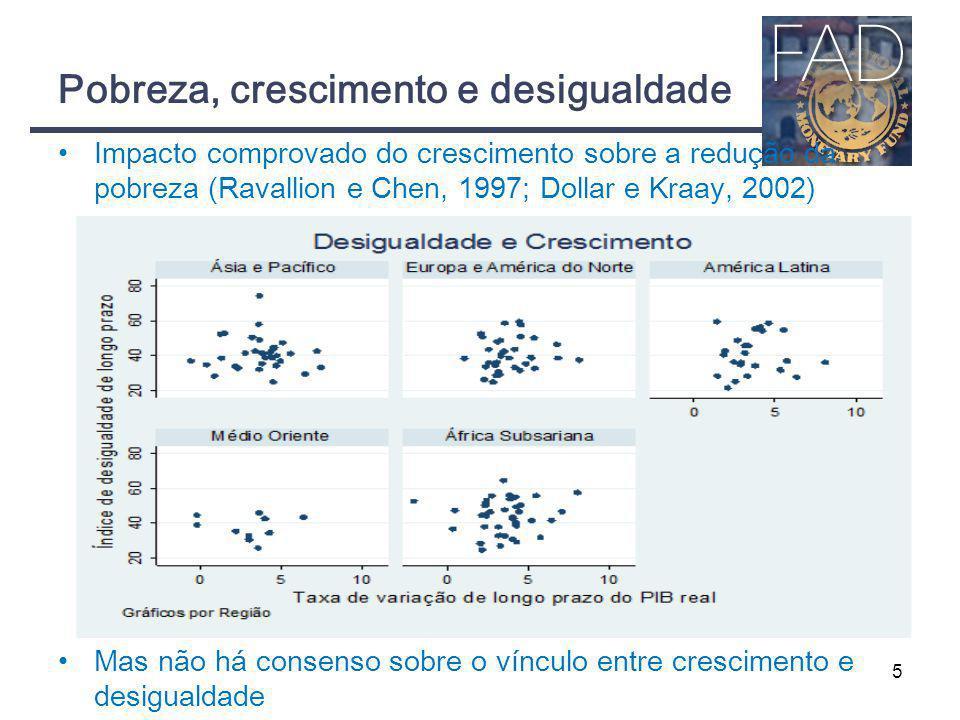 Pobreza, crescimento e desigualdade 5 Impacto comprovado do crescimento sobre a redução da pobreza (Ravallion e Chen, 1997; Dollar e Kraay, 2002) Mas