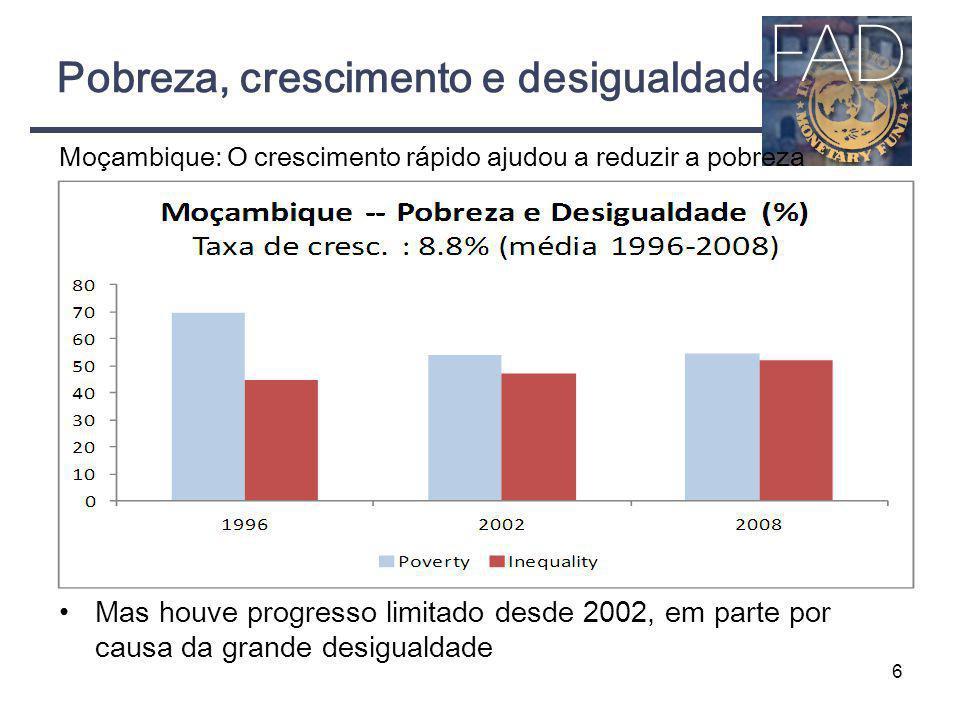 Pobreza, crescimento e desigualdade Moçambique: O crescimento rápido ajudou a reduzir a pobreza Mas houve progresso limitado desde 2002, em parte por