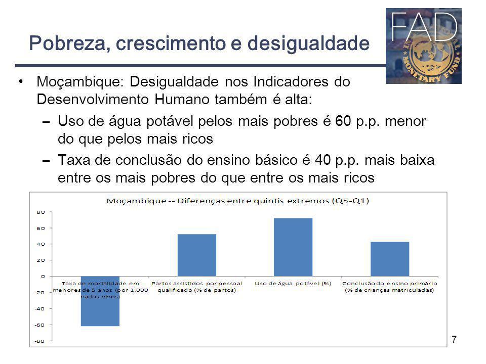 Pobreza, crescimento e desigualdade Moçambique: Desigualdade nos Indicadores do Desenvolvimento Humano também é alta: –Uso de água potável pelos mais