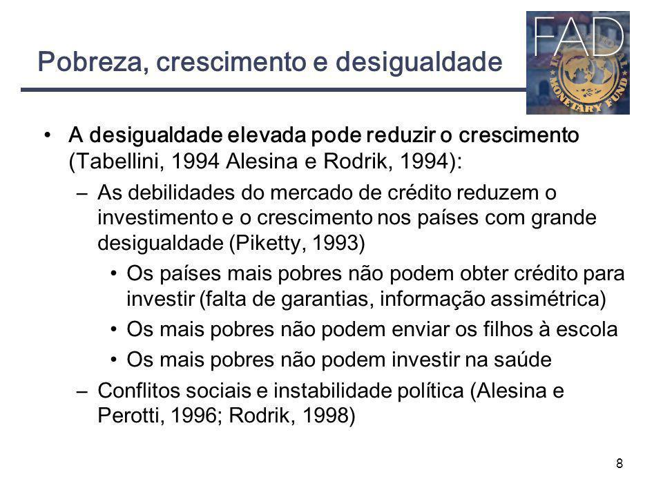 Pobreza, crescimento e desigualdade A desigualdade elevada pode reduzir o crescimento (Tabellini, 1994 Alesina e Rodrik, 1994): –As debilidades do mer