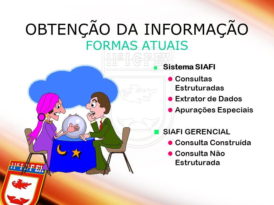 OBTENÇÃO DA INFORMAÇÃO FORMAS ATUAIS Sistema SIAFI Consultas Estruturadas Extrator de Dados Apurações Especiais SIAFI GERENCIAL Consulta Construída Co