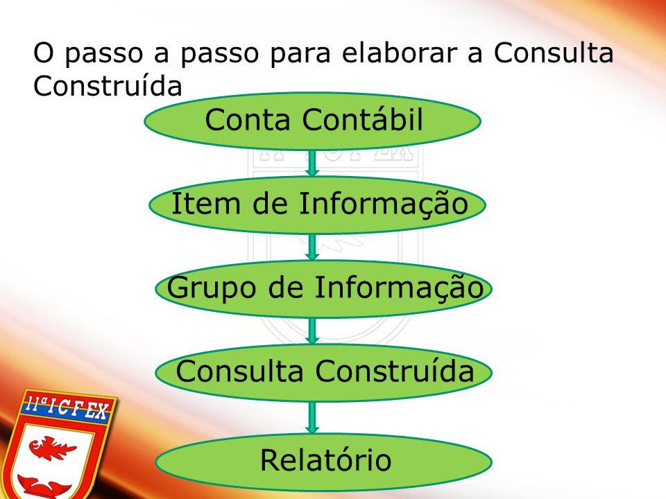 O passo a passo para elaborar a Consulta Construída Conta Contábil Item de Informação Grupo de Informação Consulta Construída Relatório