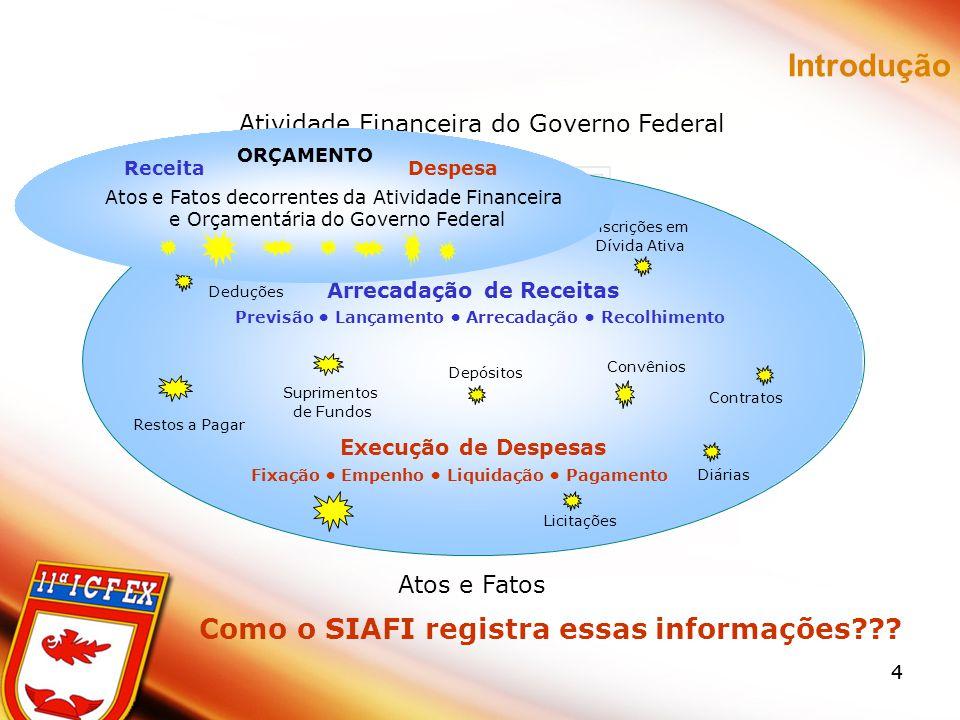 44 Introdução Atividade Financeira do Governo Federal Arrecadação de Receitas Execução de Despesas Previsão Lançamento Arrecadação Recolhimento Fixaçã
