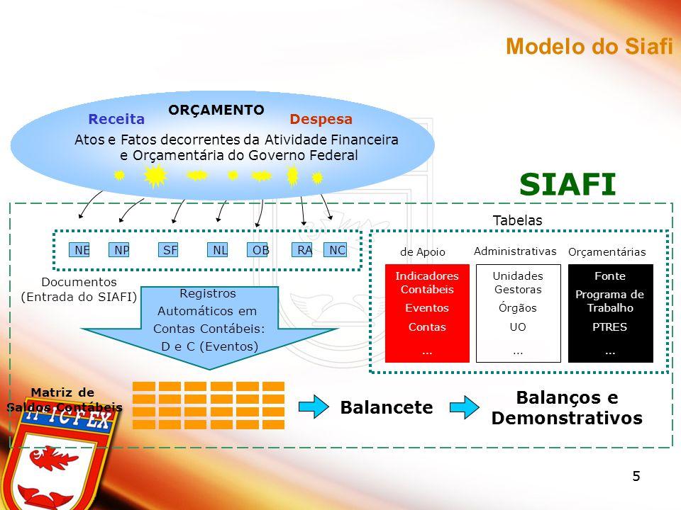 55 NENPSFNLOBRANC Documentos (Entrada do SIAFI) Registros Automáticos em Contas Contábeis: D e C (Eventos) Matriz de Saldos Contábeis Balancete Atos e