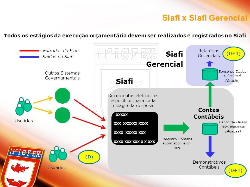 77 Todos os estágios da execução orçamentária devem ser realizados e registrados no Siafi Outros Sistemas Governamentais Usuários XXXXX XXX XXXXXX XXXX XXXX XXXXX XXX XXXX XXX XXX X X XXX Contas Contábeis Registro Contábil automático e on- line Siafi Documentos eletrônicos específicos para cada estágio da despesa Demonstrativos Contábeis Relatórios Gerenciais Banco de Dados não-relacional (Adabas) Banco de Dados relacional (Oracle) Siafi Gerencial (D) Usuários Entradas do Siafi Saídas do Siafi (D+1) Siafi x Siafi Gerencial