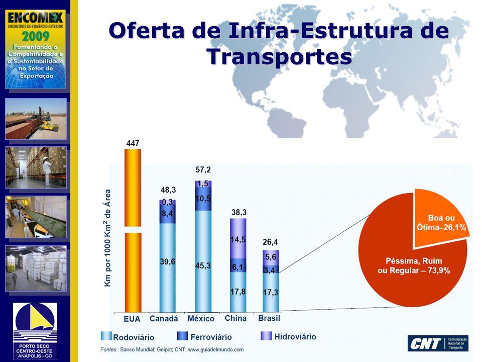 Oferta de Infra-Estrutura de Transportes