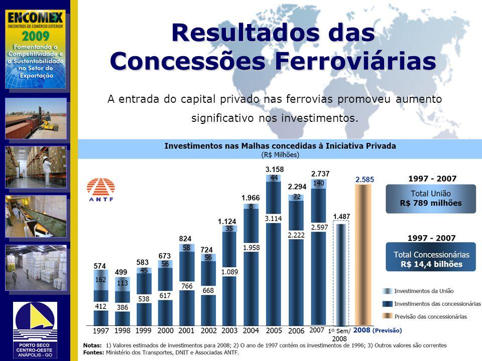 A entrada do capital privado nas ferrovias promoveu aumento significativo nos investimentos.