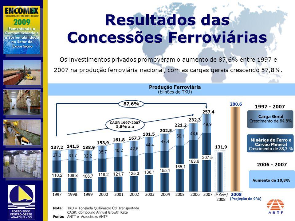 Resultados das Concessões Ferroviárias Os investimentos privados promoveram o aumento de 87,6% entre 1997 e 2007 na produção ferroviária nacional, com