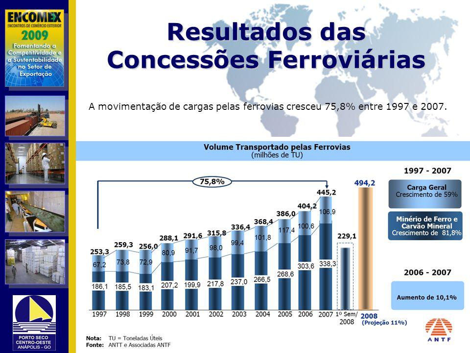 Resultados das Concessões Ferroviárias A movimentação de cargas pelas ferrovias cresceu 75,8% entre 1997 e 2007.