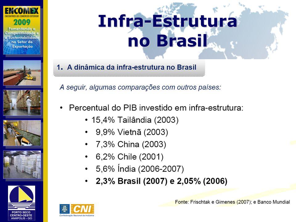 Infra-Estrutura no Brasil
