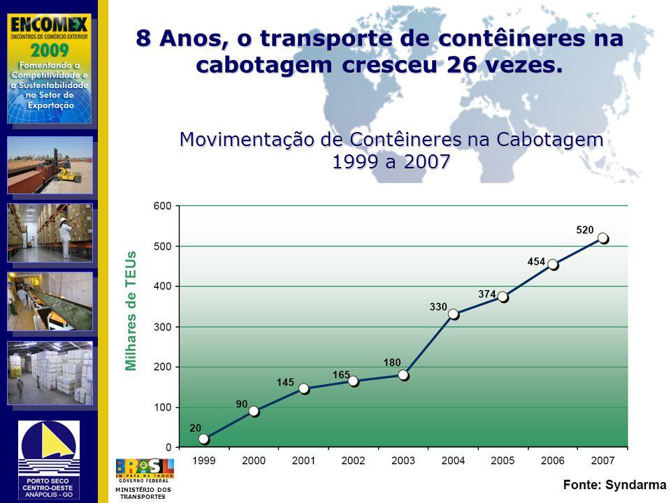 8 Anos, o transporte de contêineres na cabotagem cresceu 26 vezes. Movimentação de Contêineres na Cabotagem 1999 a 2007 MINISTÉRIO DOS TRANSPORTES