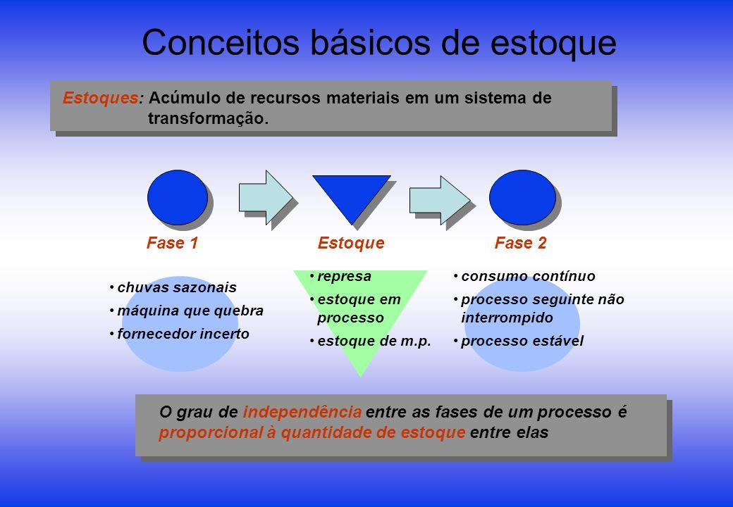 Conceitos básicos de estoque Estoques: Acúmulo de recursos materiais em um sistema de transformação. Fase 1Fase 2Estoque represa estoque em processo e