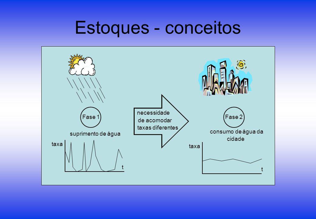 Estoques - conceitos Fase 1Fase 2 suprimento de água consumo de água da cidade t t taxa necessidade de acomodar taxas diferentes