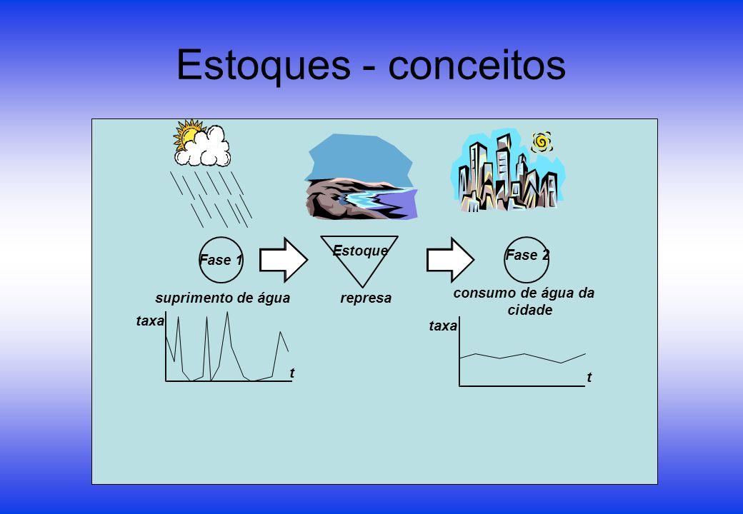 Estoques - conceitos Fase 1 Fase 2 suprimento de água consumo de água da cidade t t taxa Estoque represa