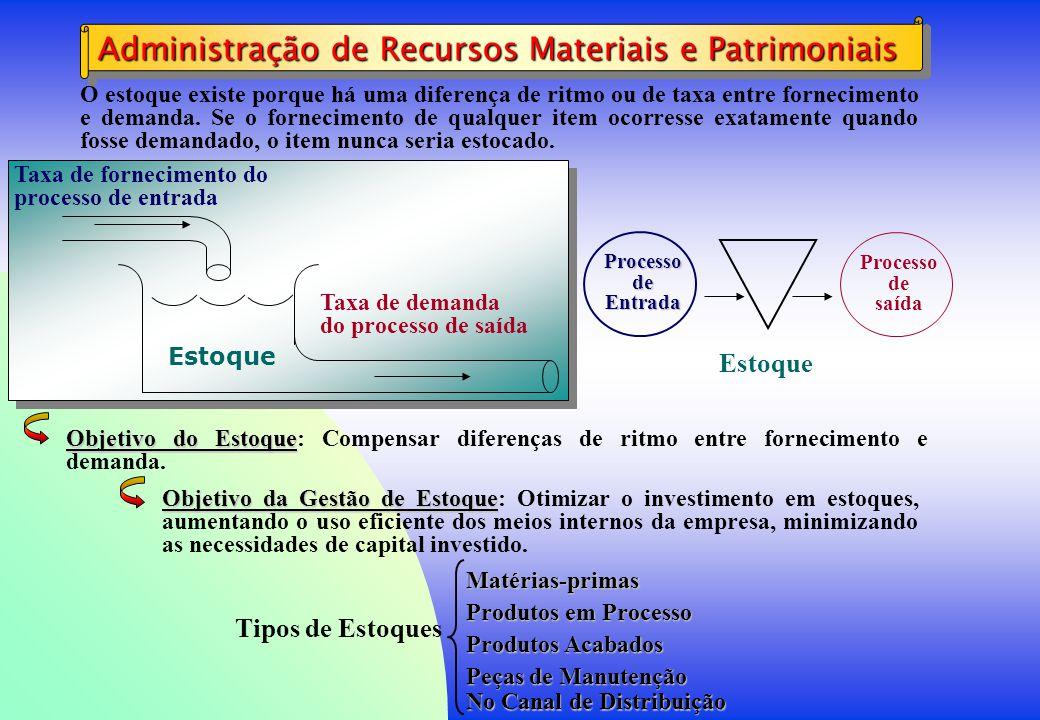 Administração de Recursos Materiais e Patrimoniais Processo de Entrada Processo de saída Estoque Taxa de fornecimento do processo de entrada Taxa de d