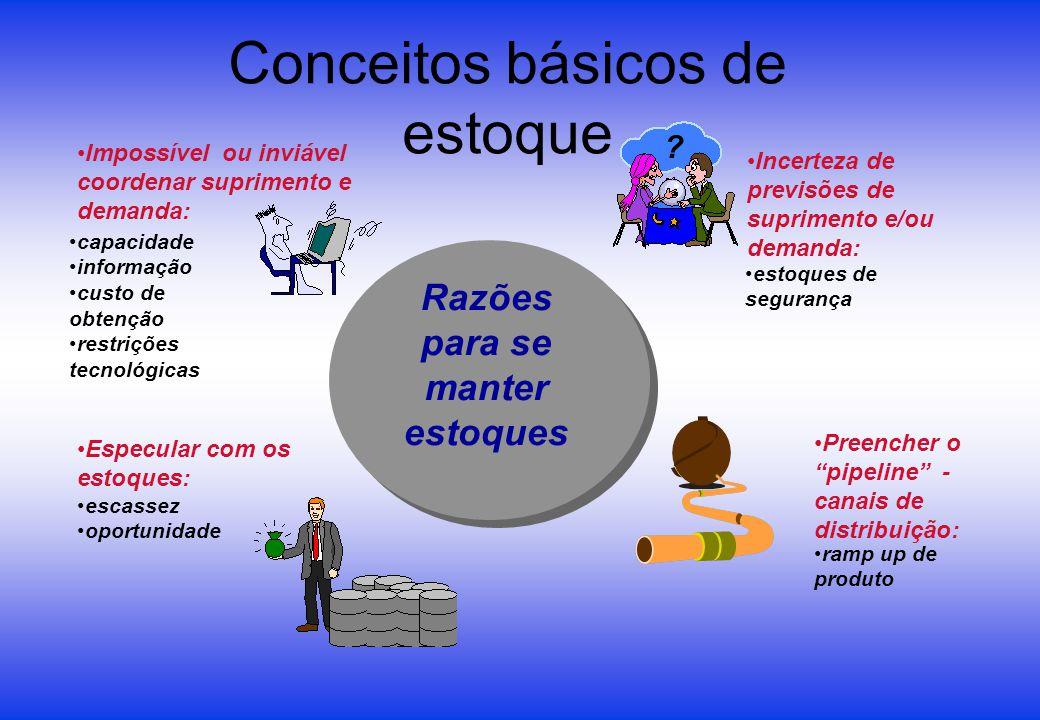 Conceitos básicos de estoque Impossível ou inviável coordenar suprimento e demanda: Incerteza de previsões de suprimento e/ou demanda: Especular com o