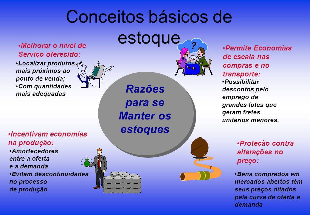 Conceitos básicos de estoque Melhorar o nível de Serviço oferecido: Permite Economias de escala nas compras e no transporte: Incentivam economias na p