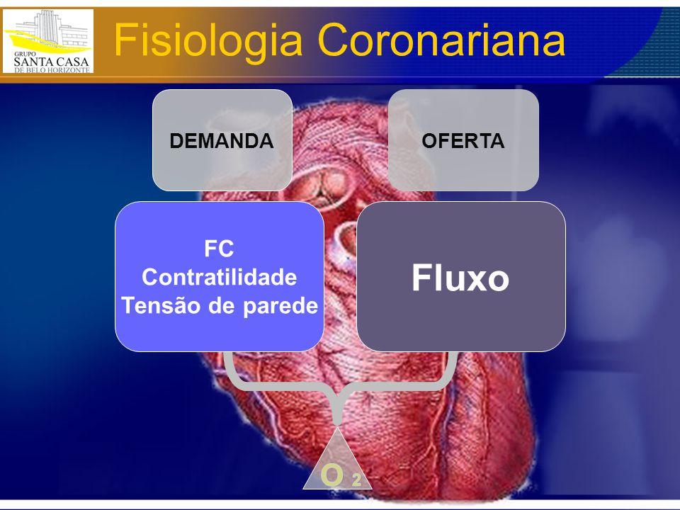 DEMANDA OFERTA FC Contratilidade Tensão de parede Fluxo