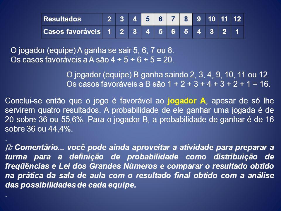 Resultados23456789101112 Casos favoráveis12345654321 O jogador (equipe) A ganha se sair 5, 6, 7 ou 8. Os casos favoráveis a A são 4 + 5 + 6 + 5 = 20.