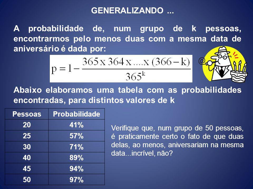 GENERALIZANDO... A probabilidade de, num grupo de k pessoas, encontrarmos pelo menos duas com a mesma data de aniversário é dada por: PessoasProbabili