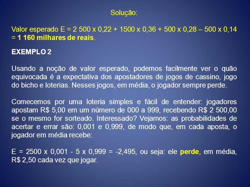 Solução: Valor esperado E = 2 500 x 0,22 + 1500 x 0,36 + 500 x 0,28 – 500 x 0,14 = 1 160 milhares de reais. EXEMPLO 2 Usando a noção de valor esperado
