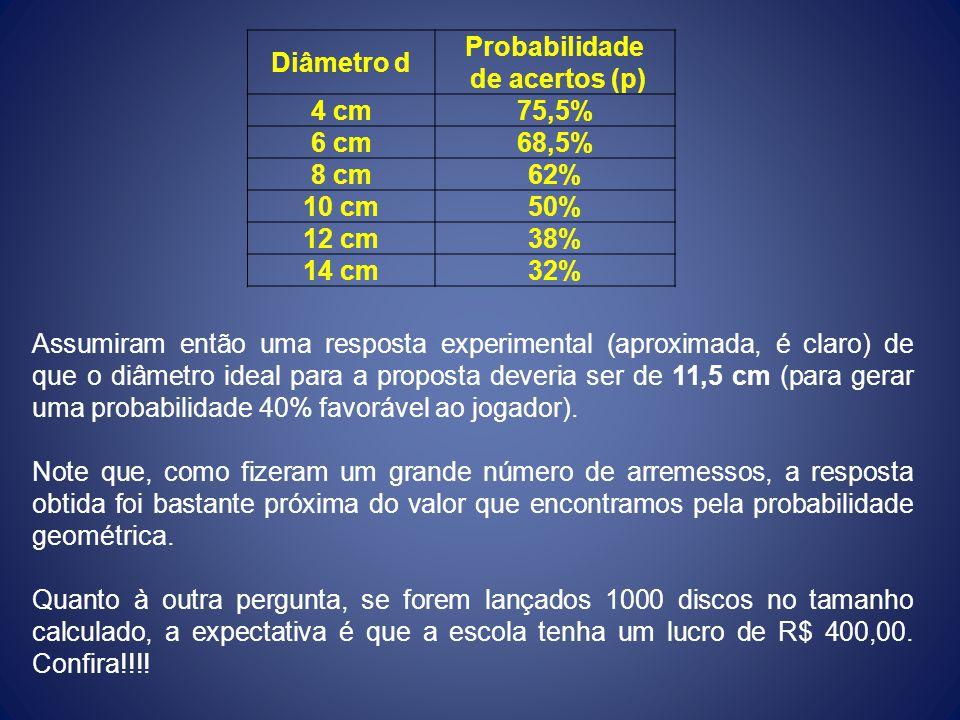 Diâmetro d Probabilidade de acertos (p) 4 cm75,5% 6 cm68,5% 8 cm62% 10 cm50% 12 cm38% 14 cm32% Assumiram então uma resposta experimental (aproximada,