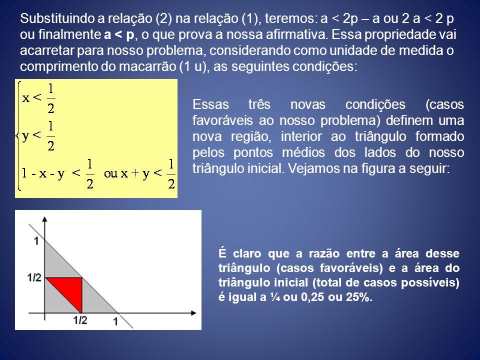 Substituindo a relação (2) na relação (1), teremos: a < 2p – a ou 2 a < 2 p ou finalmente a < p, o que prova a nossa afirmativa. Essa propriedade vai