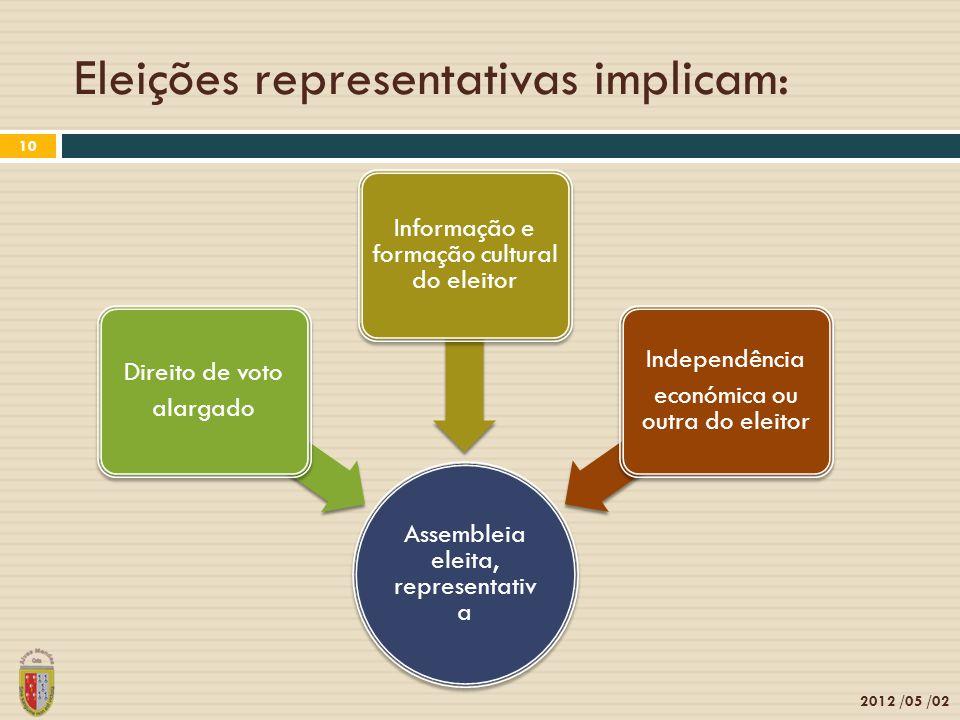 Eleições representativas implicam: 2012 /05 /02 10 Assembleia eleita, representativa Direito de voto alargado Informação e formação cultural do eleitor Independência económica ou outra do eleitor