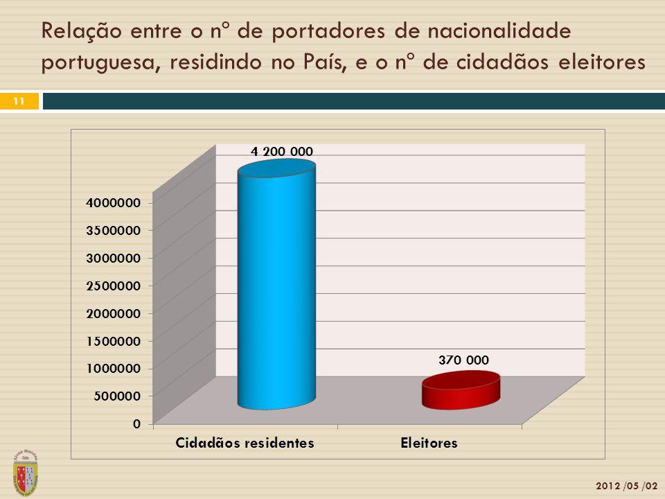 Relação entre o nº de portadores de nacionalidade portuguesa, residindo no País, e o nº de cidadãos eleitores 2012 /05 /02 11