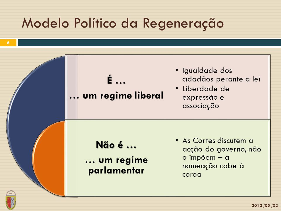 Modelo Político da Regeneração 2012 /05 /02 6 É … … um regime liberal Não é … … um regime parlamentar Igualdade dos cidadãos perante a lei Liberdade de expressão e associação As Cortes discutem a acção do governo, não o impõem – a nomeação cabe à coroa