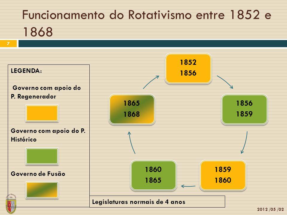 Funcionamento do Rotativismo entre 1852 e 1868 2012 /05 /02 7 1852 1856 1859 1860 1865 1868 LEGENDA: Governo com apoio do P. Regenerador Governo com a