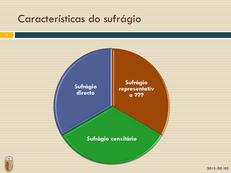 Características do sufrágio 2012 /05 /02 9 Sufrágio representativ o ??? Sufrágio censitário Sufrágio directo