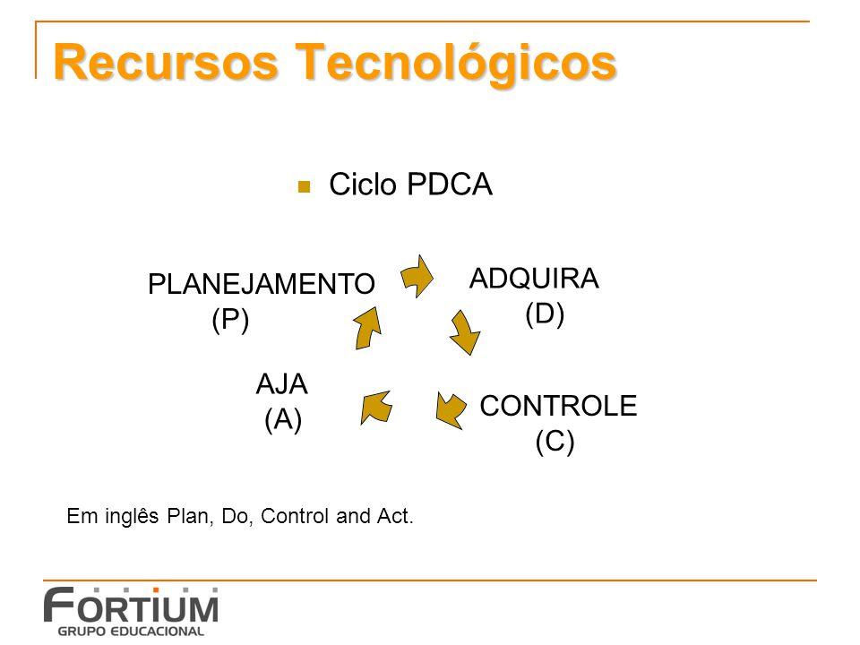 Recursos Tecnológicos Ciclo PDCA AJA (A) ADQUIRA (D) PLANEJAMENTO (P) CONTROLE (C) Em inglês Plan, Do, Control and Act.