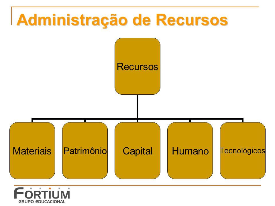 Administração de Recursos Recursos MateriaisPatrimônioCapitalHumanoTecnológicos
