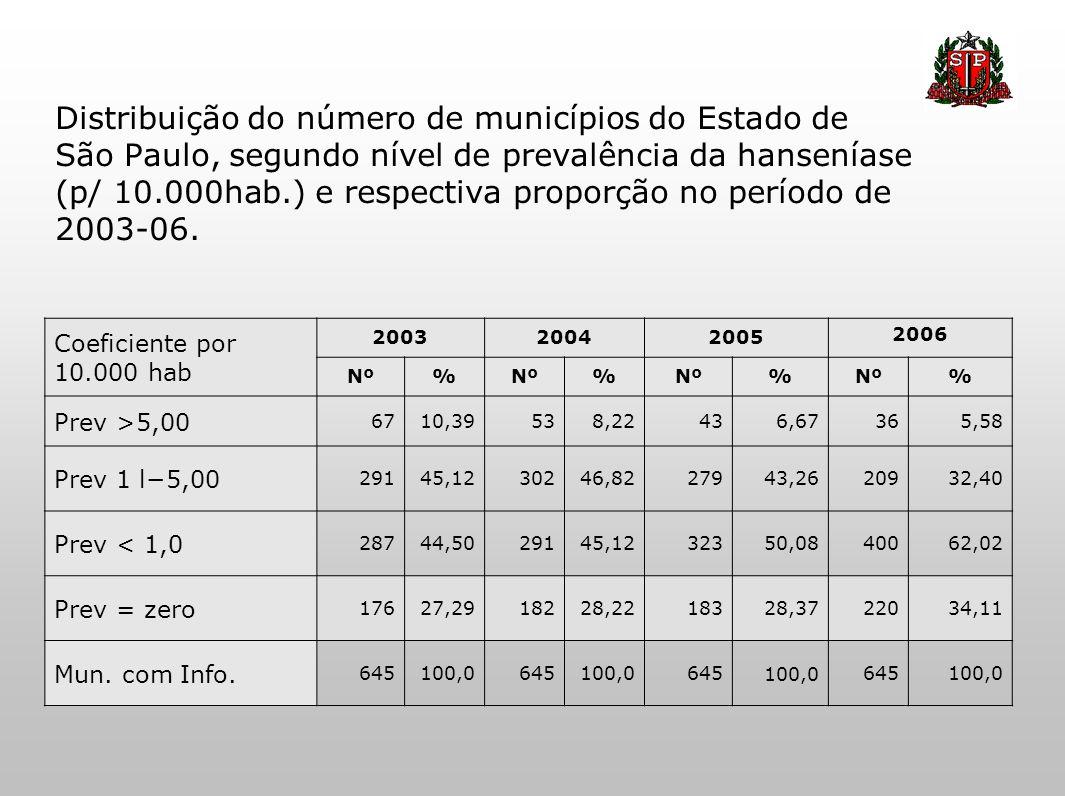 Distribuição do número de municípios do Estado de São Paulo, segundo nível de prevalência da hanseníase (p/ 10.000hab.) e respectiva proporção no perí