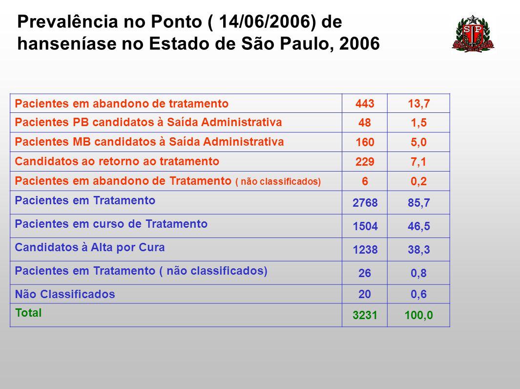 Prevalência no Ponto ( 14/06/2006) de hanseníase no Estado de São Paulo, 2006 Pacientes em abandono de tratamento 44313,7 Pacientes PB candidatos à Sa