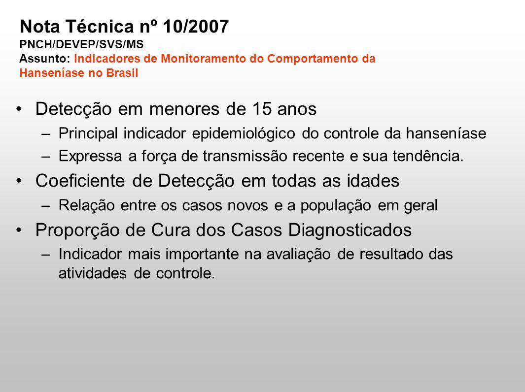 Coeficiente de Detecção –Alterado desde 2004 –Casos novos presentes na base de dados do Sistema de Notificação dos Agravos de Notificação(SINAN) no nível federal até 15 de janeiro do ano subseqüente, em lugar de 31 de março como nos anos anterior.